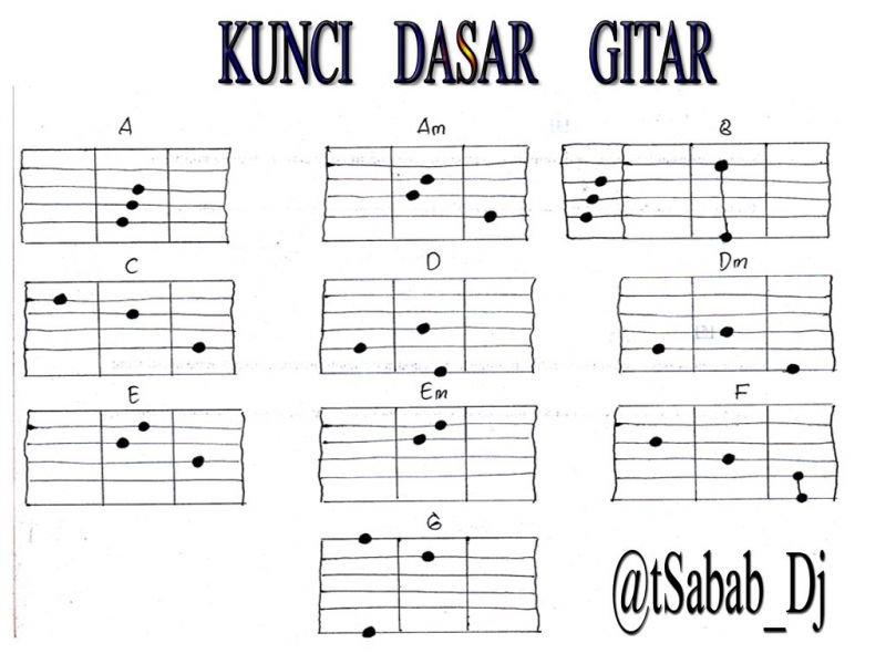 10 Cara Belajar Bermain Gitar Untuk Pemula Kunci Dasar Gitar