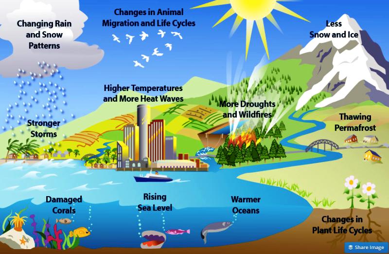 proses terjadinya pemanasan global