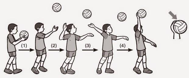 teknik dasar cara melakukan servis bawah dan servis atas pada olahraga bola voli 2