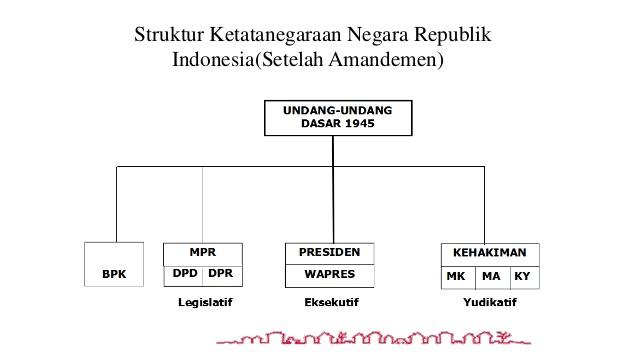 sistem pemerintahan indonesia berdasarkan uud 1945 setelah diamandemen
